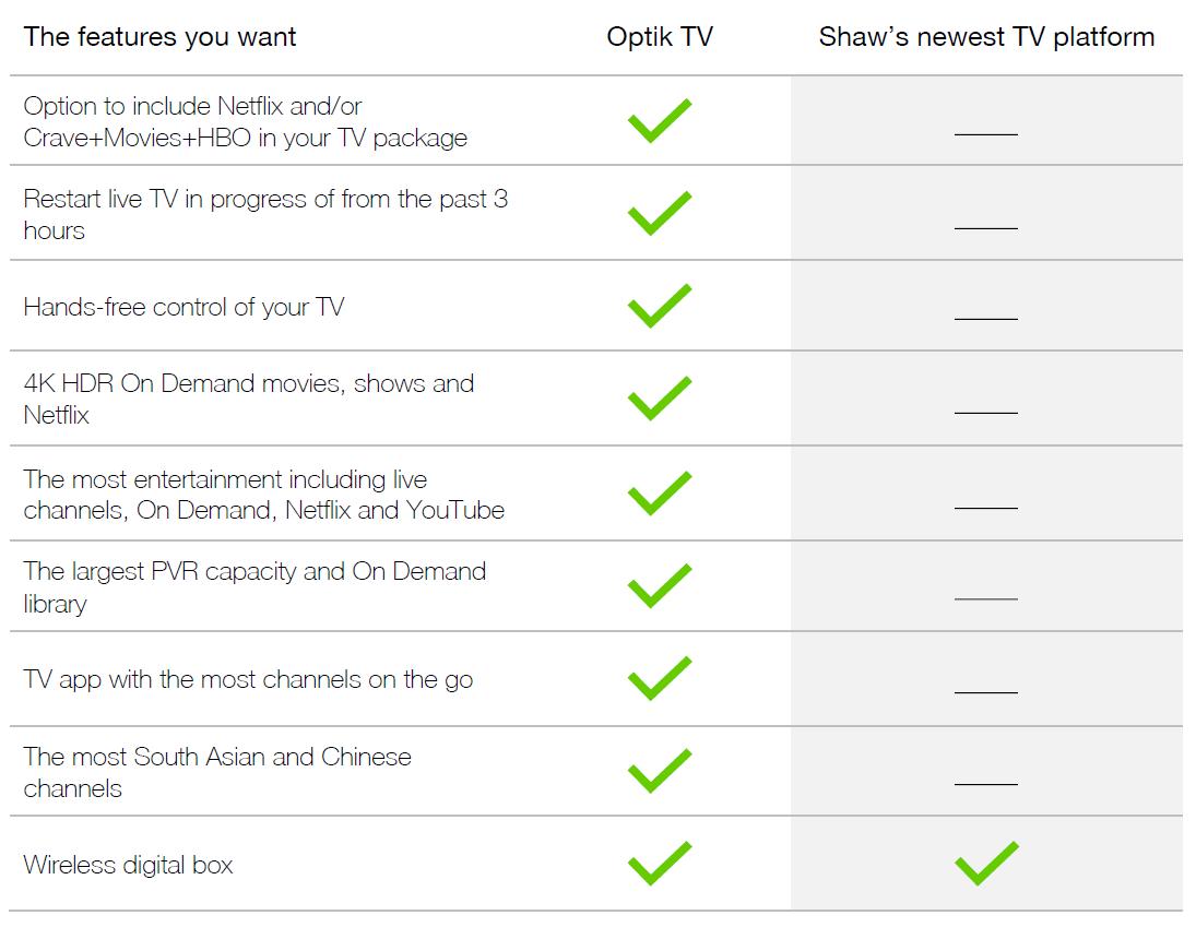 Optik TV compare