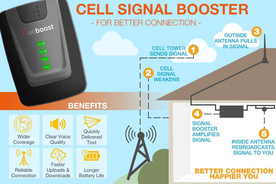 weBoost Signal Boosting Products