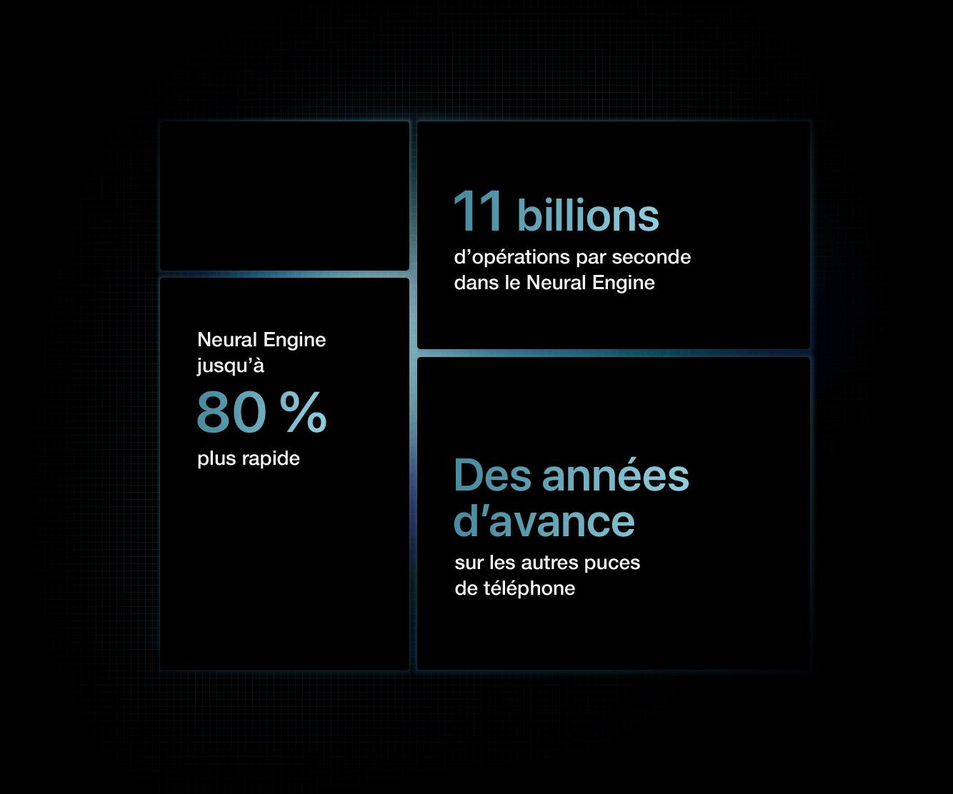 Puce A14 Bionic avec un moteur neuronal jusqu'à 80% plus rapide. Des générations d'avance sur toute autre puce de téléphone intelligent avec 11 billions d'activités par seconde sur le moteur neuronal