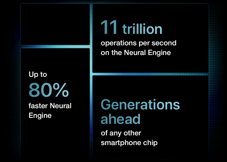 A14 Bionic chip with up to 80% faster Neural Engine. Generations ahead of any other smartphone chip with 11 trillion operations per second on the Neural Engine